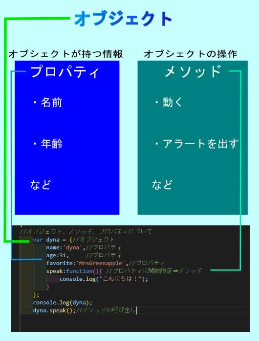 javascriptのオブジェクト図